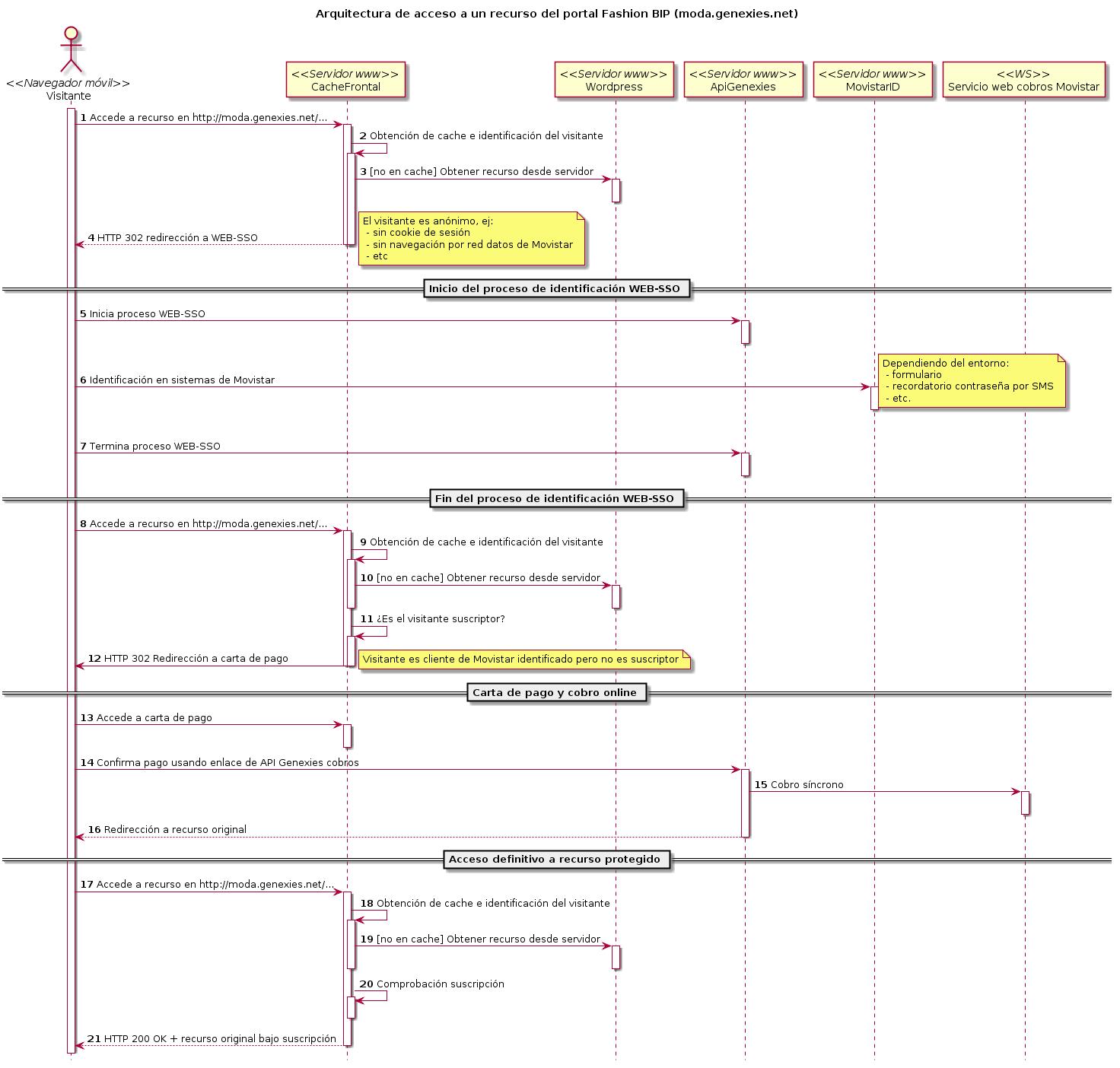 Arquitectura de acceso a un recurso del portal Fashion BIP (moda.genexies.net)
