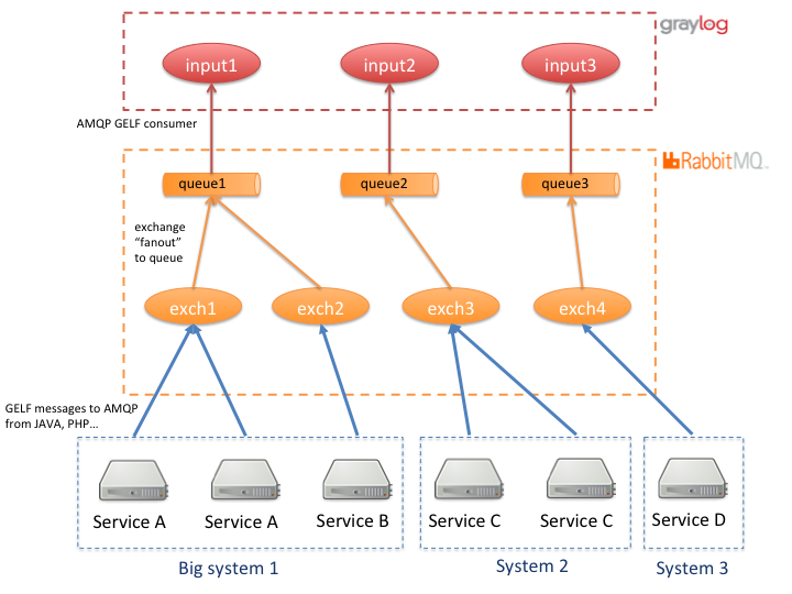 RabbitMQ exchanges and queues + graylog inputs configuration for minimum data loosing